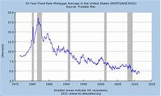 30 Year Mortgage Rates Chart Calculator Interest Rates What Is Coming Up Decosta