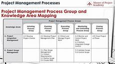Project Management Knowledge Areas The 10 Project Management Knowledge Areas In A Glimpse
