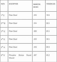 Guitar String Diameter Chart Nashville Tuned Guitar