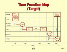 Time Mapping Template C5 Process Amp Layout