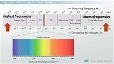 List Five Sources Of Light Electromagnetic Waves Definition Sources Amp Properties