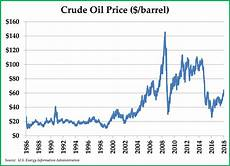Oil Price 2018 Chart Party Like It S 1999 Appleseed Capital