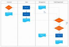 Editorial Process Flow Chart Process Flowchart Draw Process Flow Diagrams By Starting