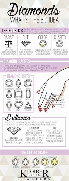 Diamond Quality Chart The 4 C S Of Diamonds Kloiber Jewelers