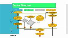 Workflow Chart Template Excel 41 Fantastic Flow Chart Templates Word Excel Power Point