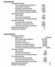 How To Prepare A Cash Flow Statement Statement Of Cash Flows How To Prepare Cash Flow Statements