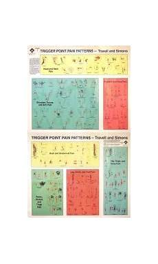 Travell Trigger Point Chart Travell Amp Simmons Trigger Point Charts Neuromuscular