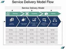 Service Delivery Model Service Delivery Model Flow Presentation Powerpoint