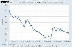 15 Year Mortgage Y Chart Happy Hour 2nd Chance With Low Rates Novel Investor