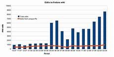 Statistics Chart Statistics Charts Fedora Project Wiki
