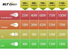 Lumens To Watts Conversion Chart Pdf Faq What Are Lumens Comparison Chart