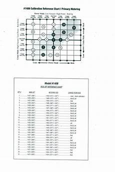 Edelbrock 1405 Jet Chart Rebuilding And Tuning An Edelbrock Carburetor Rod