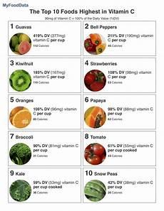 Vitamin C In Vegetables Chart Top 10 Foods Highest In Vitamin C Vitamin C Foods