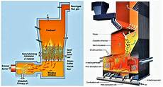 Acid Gas Incinerator Design Quality Based Medical Lab Equipment Amp Instruments