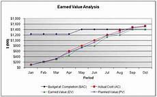 Evm Spreadsheet Earned Value Management Evm Template Excel Calculator