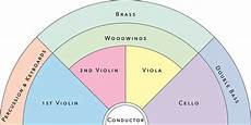 Orchestra Seating Chart Worksheet Orchestra Seating Chart Yahoo Image Search Results