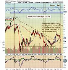 Copper Chart Copper Prices Heavy But Rebound Nearing See It Market
