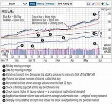 Pcs Stock Chart Stock Chart Reading For Beginners What S In A Chart Why