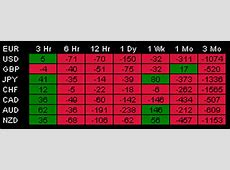 Table 3 for the MT4 Relative Strength Indicator   Money