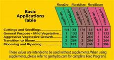 Flora Series Feed Chart General Hydroponics Flora Bloom Nutrient