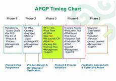 Product Quality Planning Timing Chart Apqp Advanced Product Project Quality Planning