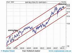 Bhp Price Chart Big Miners On Right Trend Asx