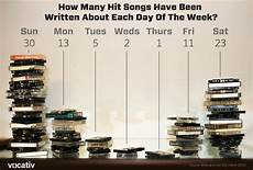 Billboard Yearly Music Charts Archive Can You Guess Which Day Of The Week Has Inspired The Most