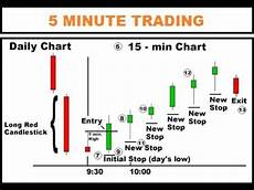How To Trade The 5 Minute Chart Profitably With Price