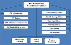 Peo Iew S Organization Chart 2018 Uber Organizational Structure Research Methodology