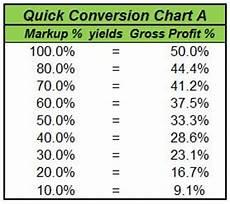 Mark Up Vs Margin Chart Markup Calculator Amp Gross Profit Guide Quick Conversion