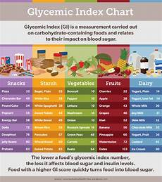 Corn Glycemic Index Chart Foods That Seem Healthy But Are Not Fix Com