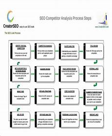 Competitors Analysis Report Free 8 Sample Competitor Analysis Reports In Pdf Ms