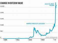 Bitcoin Chart Over Time Understanding Bitcoin Price Charts