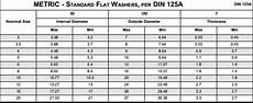 Washer Grade Chart Flat Washer Archives