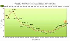 Student Loan Delinquency Rate Chart Graph Of National Student Loan Default Rates