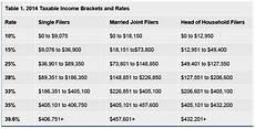 2014 Tax Brackets Chart Five Big Tax Myths 24 7 Wall St
