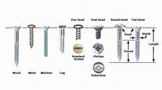 Screw Thread Types Chart Different Types Of Screws And Their Uses