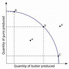 Production Possibility Curve Production Possibility Frontier Wikipedia