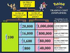 Pokemon Go Stardust Trade Cost Chart Trade Cost Chart Simplified Thesilphroad