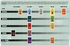 American Spirit Flavor Chart What Pack Of American Spirit Cigarettes Is The Least