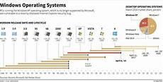 Microsoft Windows Timeline Operating Systems Timeline Infographics Windows