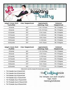 Whole Roasted Chicken Cooking Time Chart Whole Roast Chicken The Cooking Bride