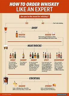 Types Of Whiskey Chart Flow Chart How To Drink Whiskey Like An Expert Business