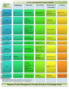 Project Management Knowledge Areas Information Technology Amp Project Management Blog Project