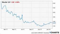 Rite Aid Stock Chart Rite Aid S Turnaround Is Inevitable Rite Aid Corporation