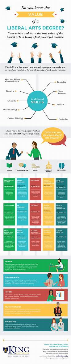 Liberal Arts Careers The Value Of A Liberal Arts Degree Daily Infographic