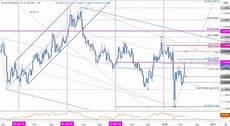 Sterling Chart Sterling Price Outlook Pound Surges Into Critical