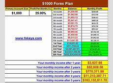 forex trading plan excel   Online forex trading, Learn