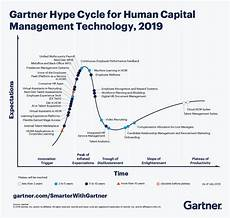 Gartner Chart Technology 4 Key Trends In The Gartner Hype Cycle For Human Capital