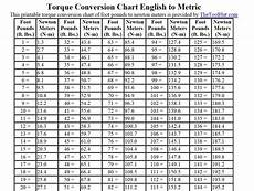 Newton Meter To Foot Pound Chart 2003 Volvo S60 Volvo 2003 Volvo S60 Turbo Need Torque
